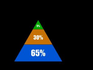 keto-pyramid